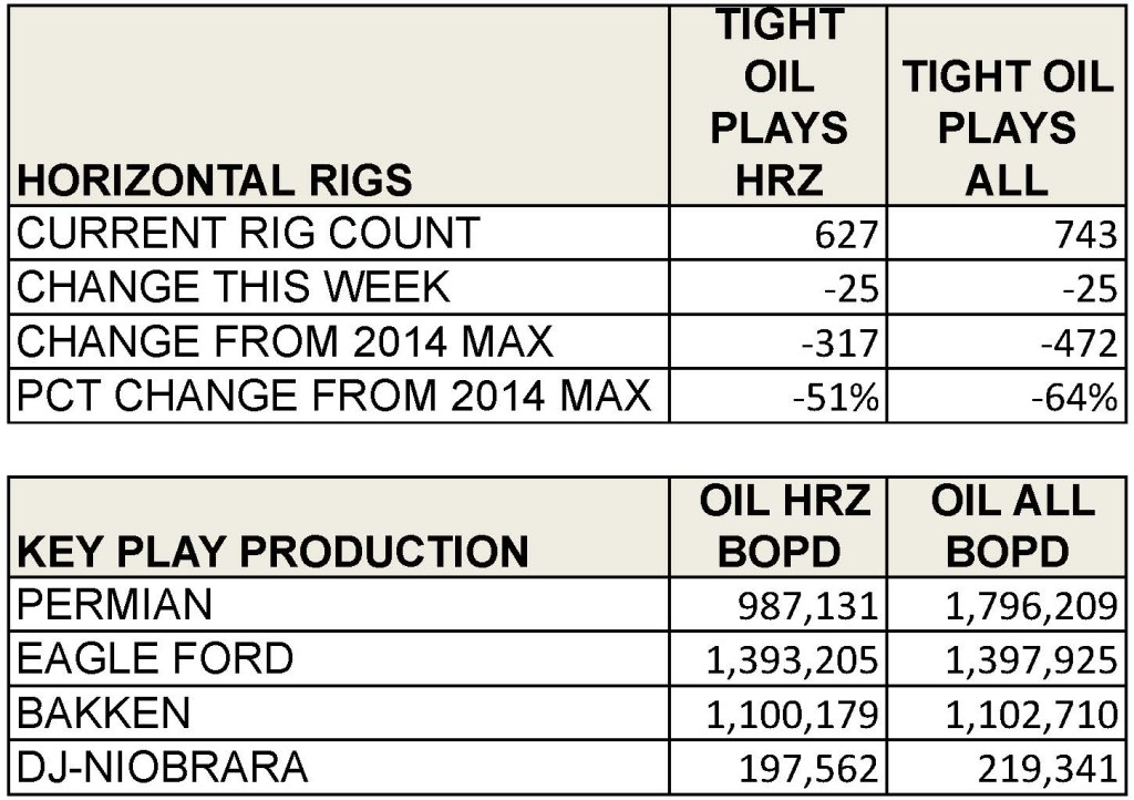 RIG COUNT CHANGE TABLE 2015_OIL STATS