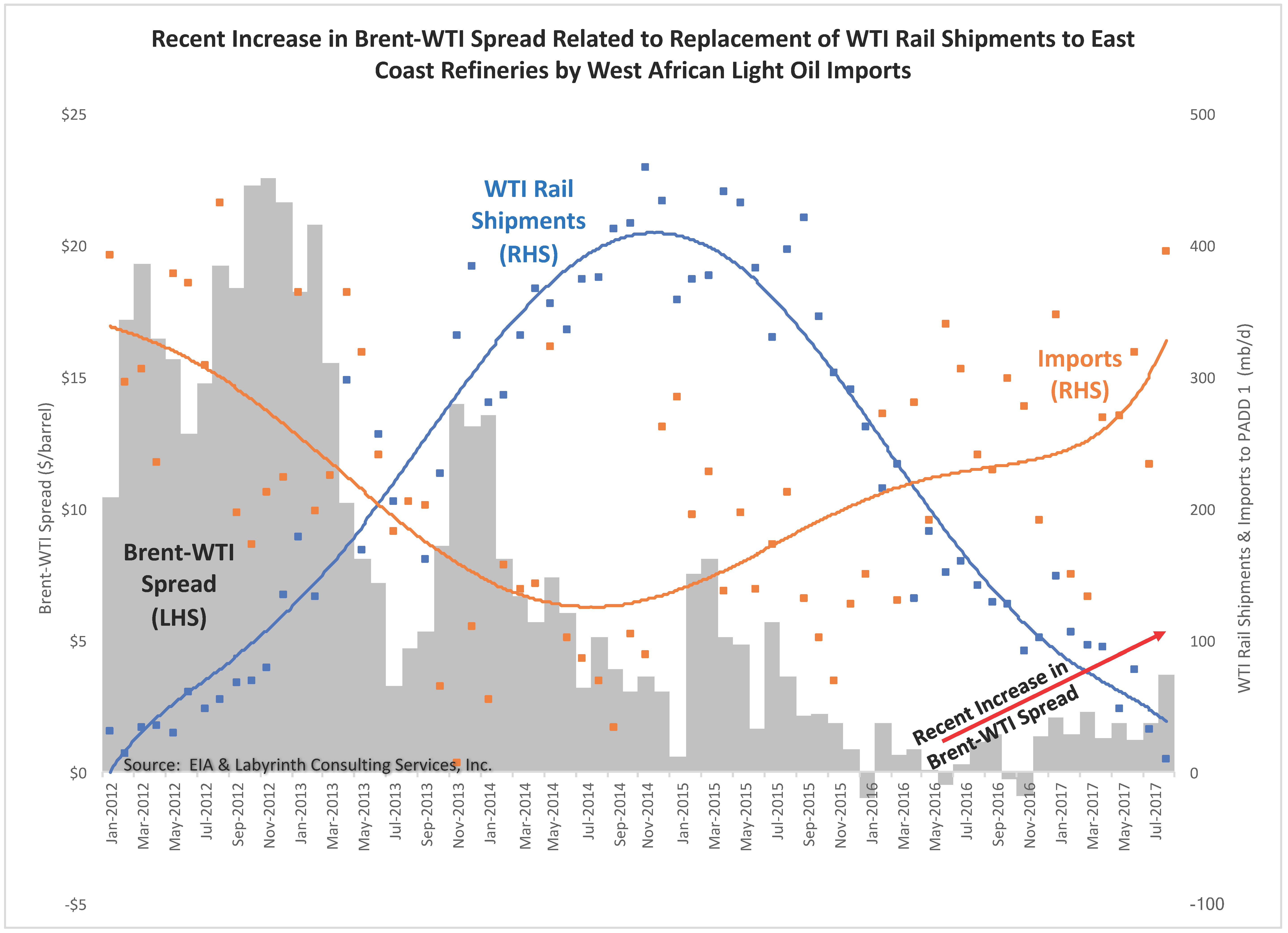 Art Berman Recent Increase in Brent-WTI Spread Related to