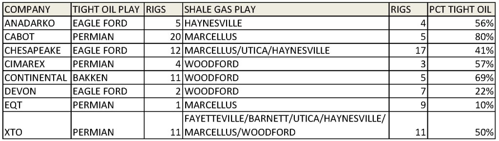 Rig Count Tight Oil vs Shale Gas Change Table 21 March 2015