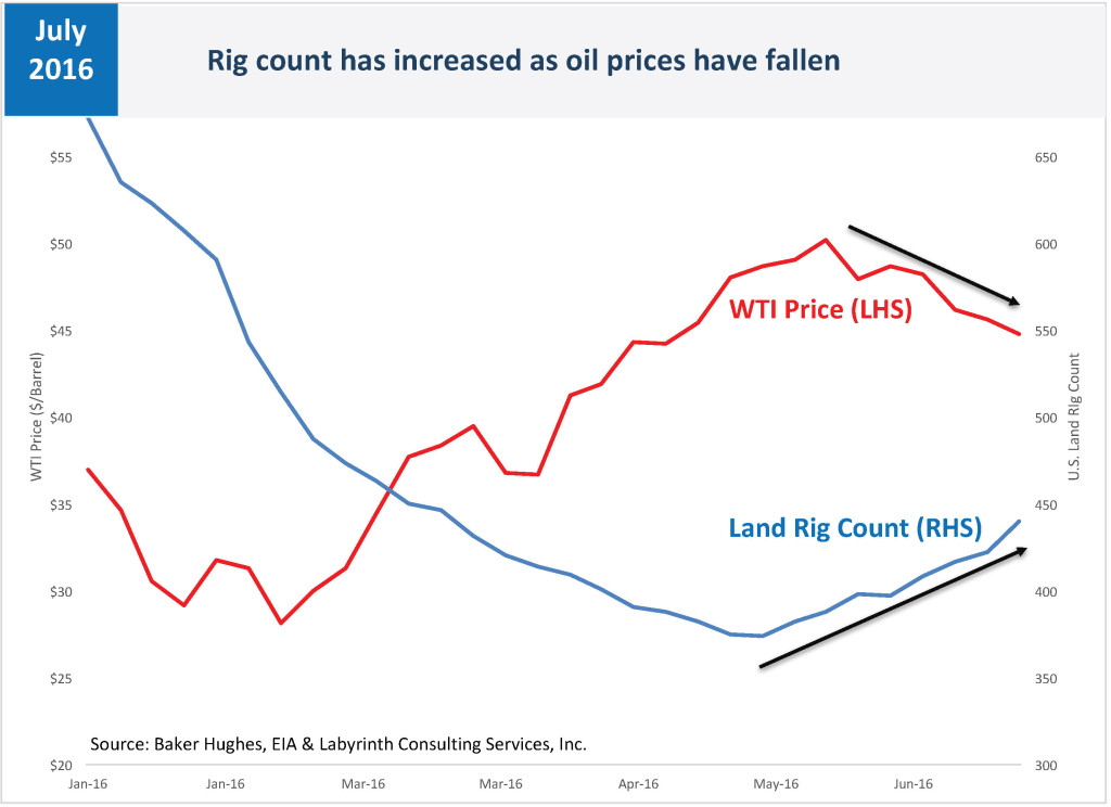 Rig count has increased as oil prices have fallen