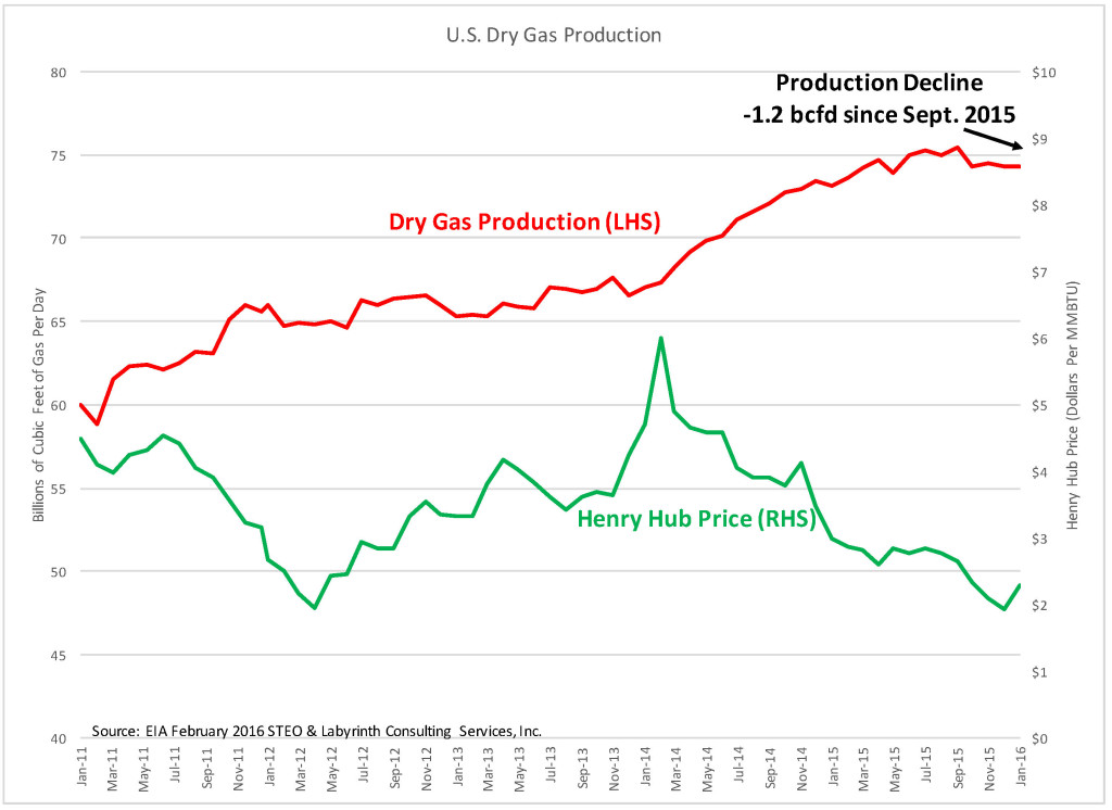 Natural Gas Industry Trends
