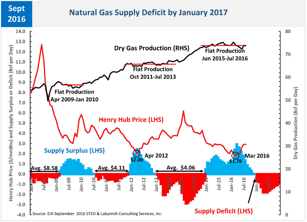 STEO_NATURAL GAS BALANCE SEPT 2016