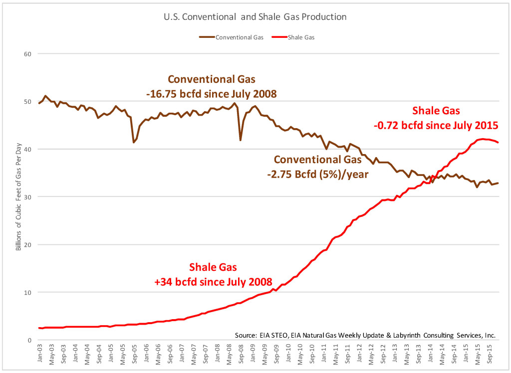 STEO_NATURAL GAS MASTER_Conventional vs Shale Gas Prod