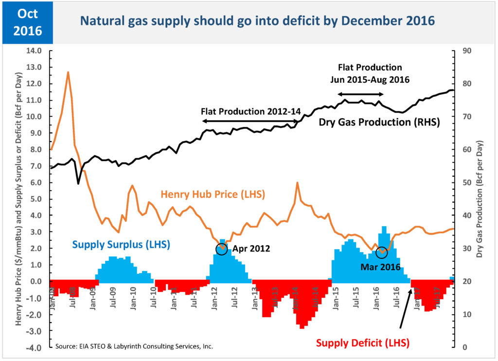 steo_natural-gas-supply-deficit