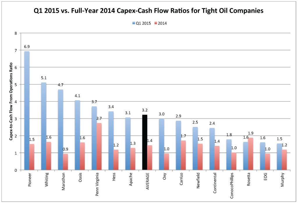 Sampled E&Ps Q1 2015 vs 2014 Capex-CF June 2015