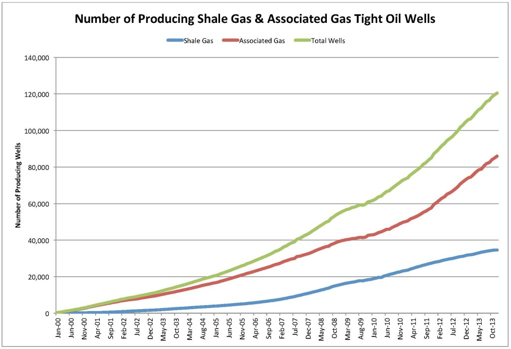 Shale Gas & Associate Gas Prod Wells 8 March 2015