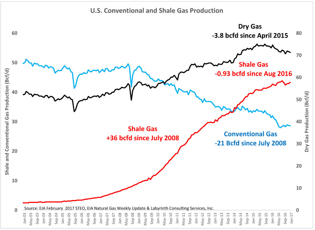 Shale Gas and Conventional Gas Supply