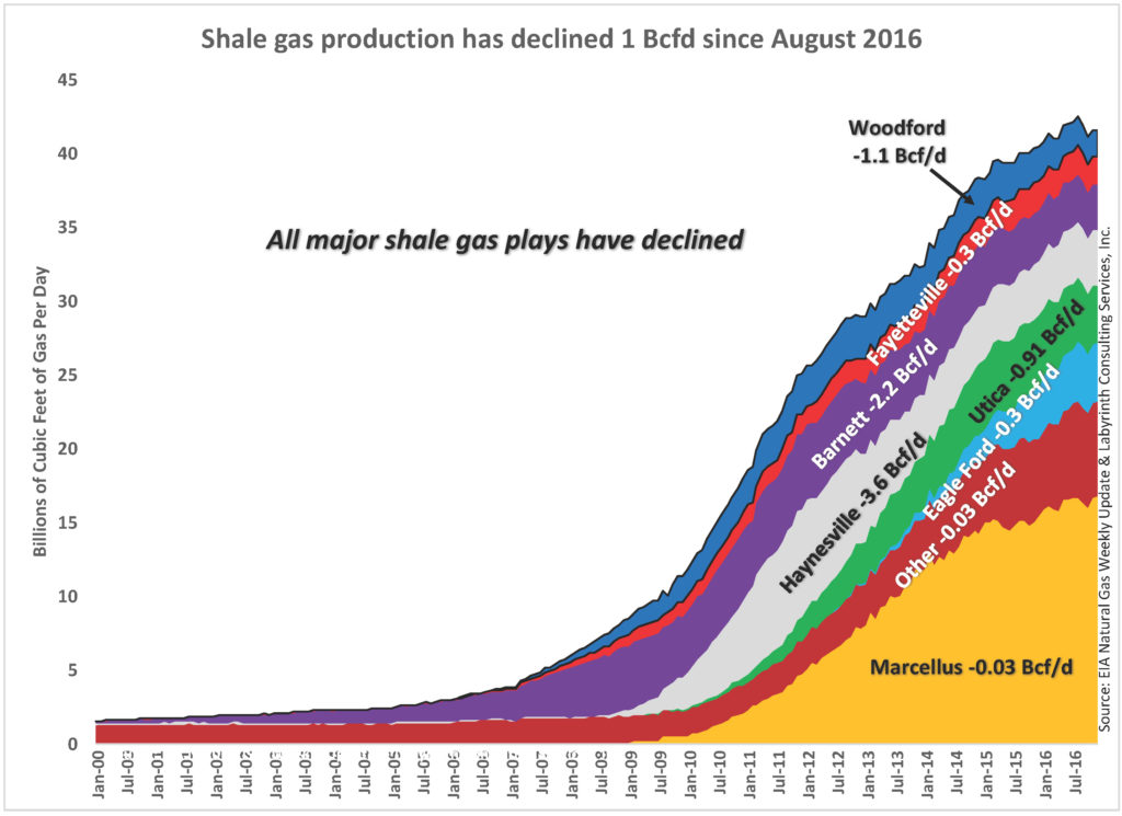 Shale gas production has declined 1 Bcfd since August 2016