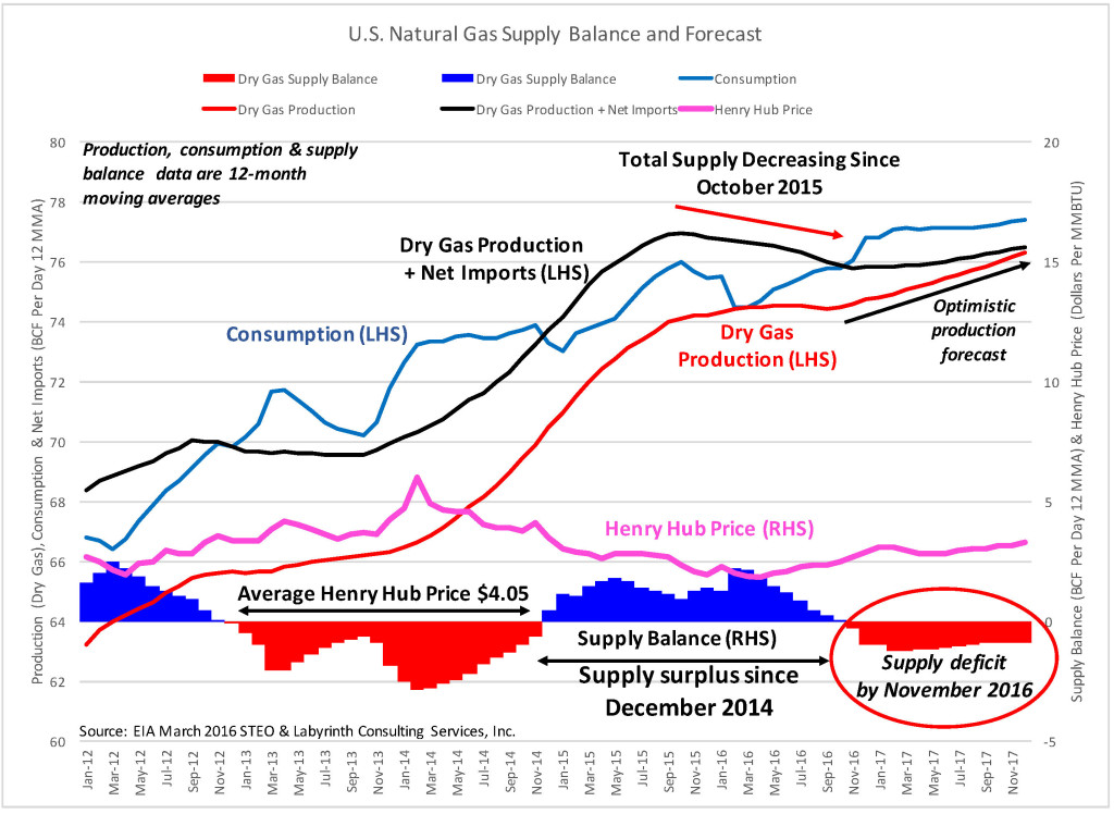 Supply Balance_STEO_JAN 2016 Natural Gas 24 Jan 2016