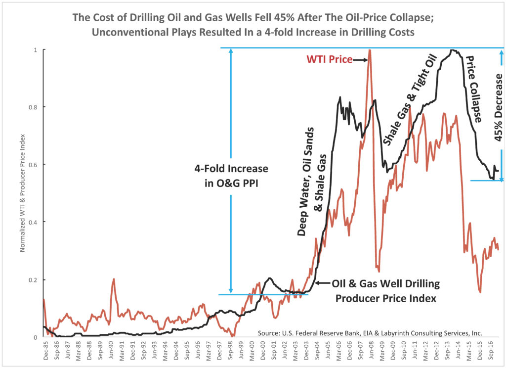 The-Cost-of-Drilling-Oil-and-Gas-Wells-Fell-45-After-The-Oil-Price-Collapse