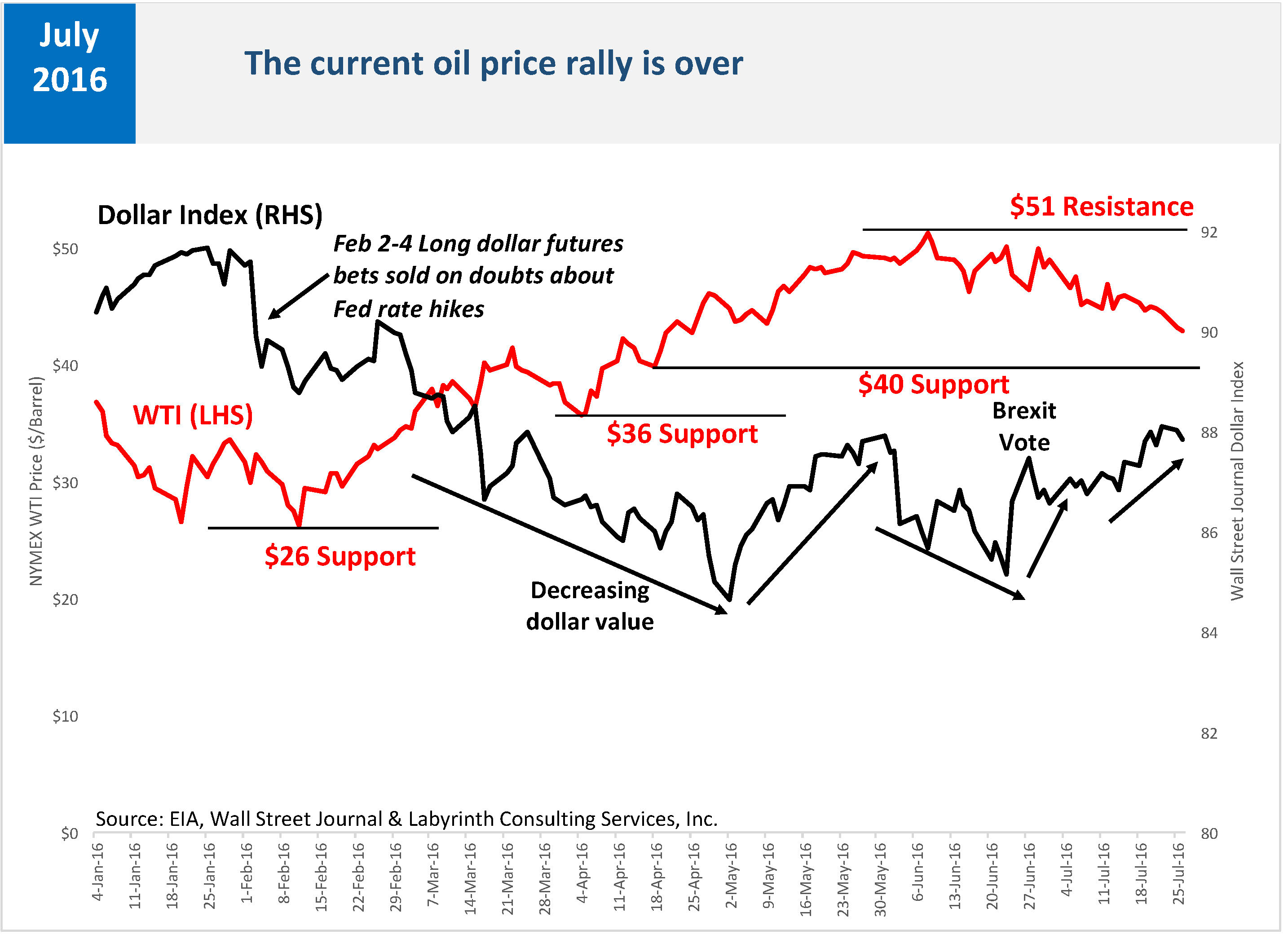 The Current Oil Price Rally Is Over