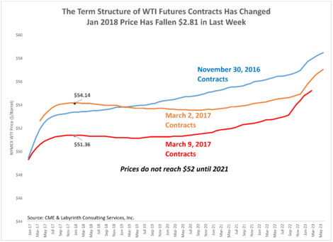 Change in term structure of futures contracts