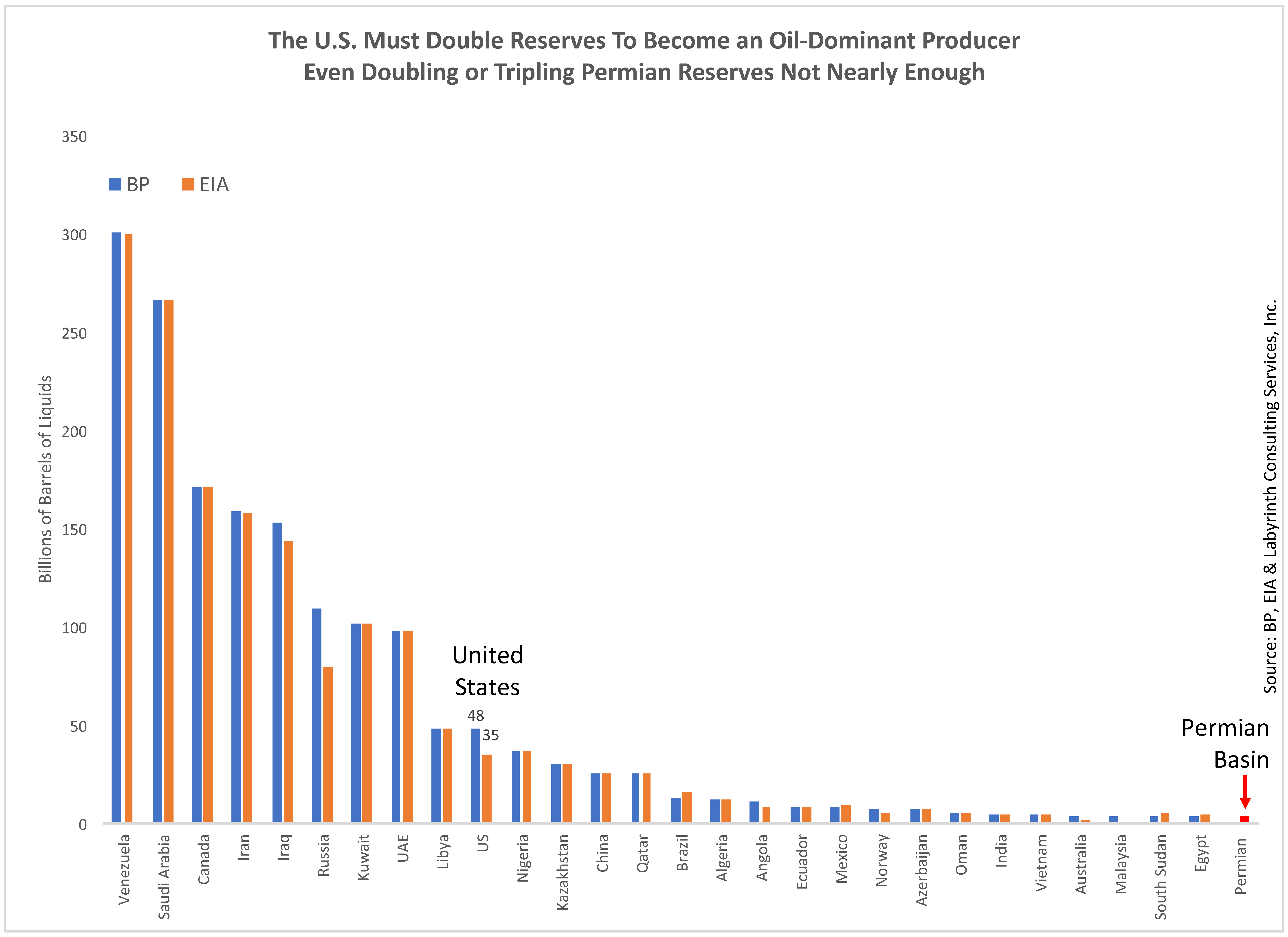Permian Oil Reserves Are Grossly Exaggerated