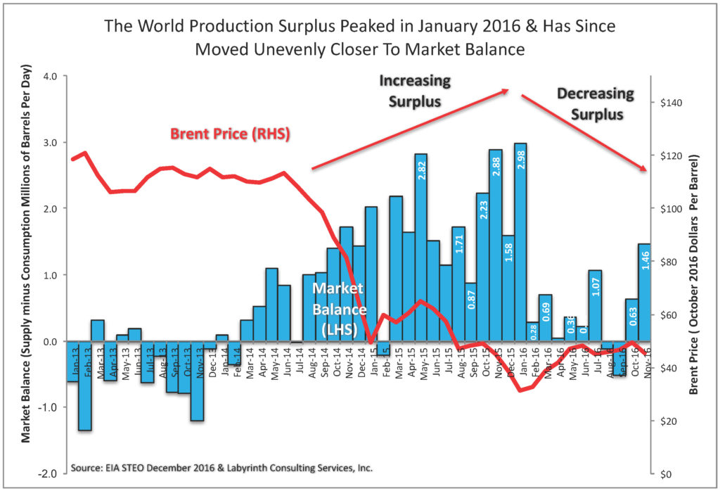 the-world-production-surplus-peaked-in-january-2016-has-since-moved-unevenly-closer-to-market-balance