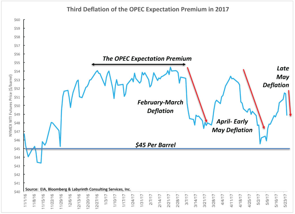 Third-Deflation-of-the-OPEC-Expectation-Premium-in-2017
