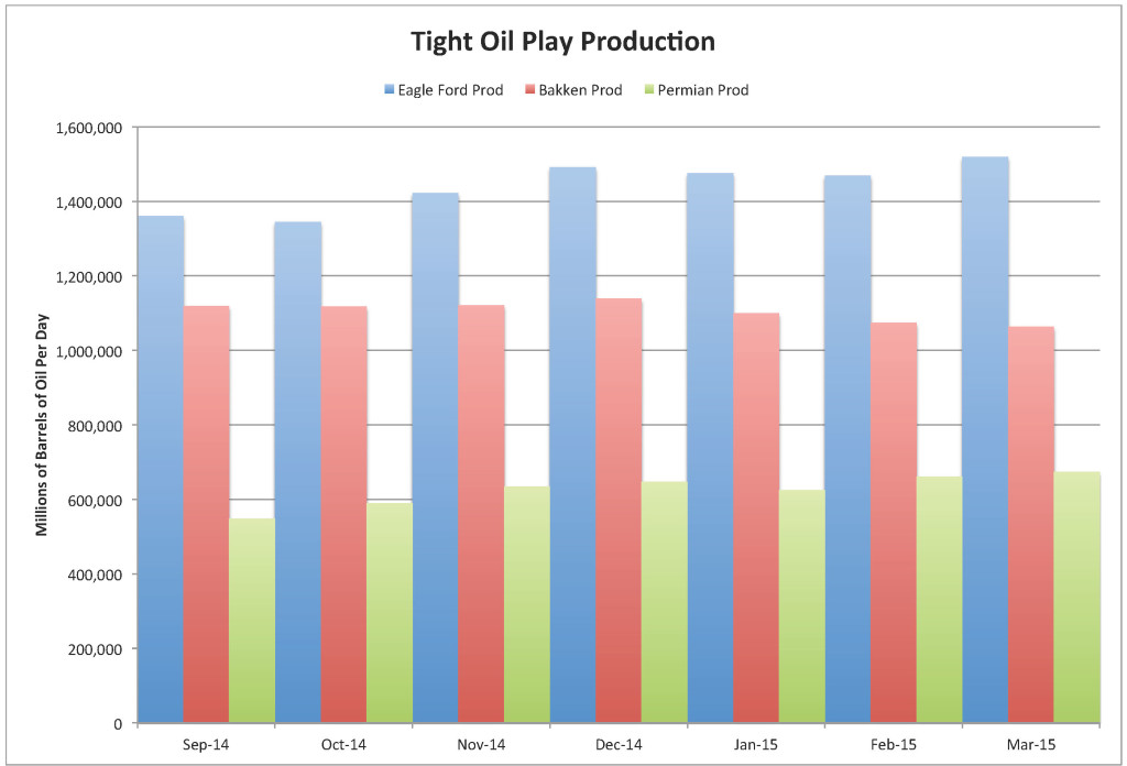 Tight Oil Play Prod & New Wells Added 13 June 2015