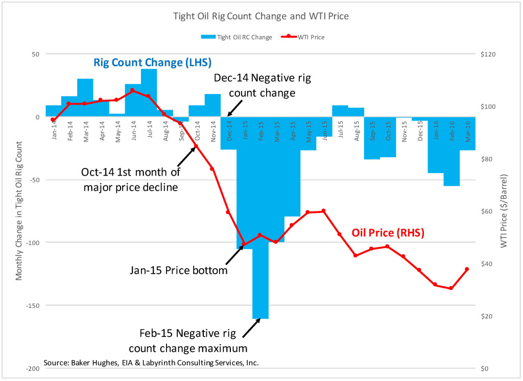 Tight Oil Rig Count Change and WTI Price