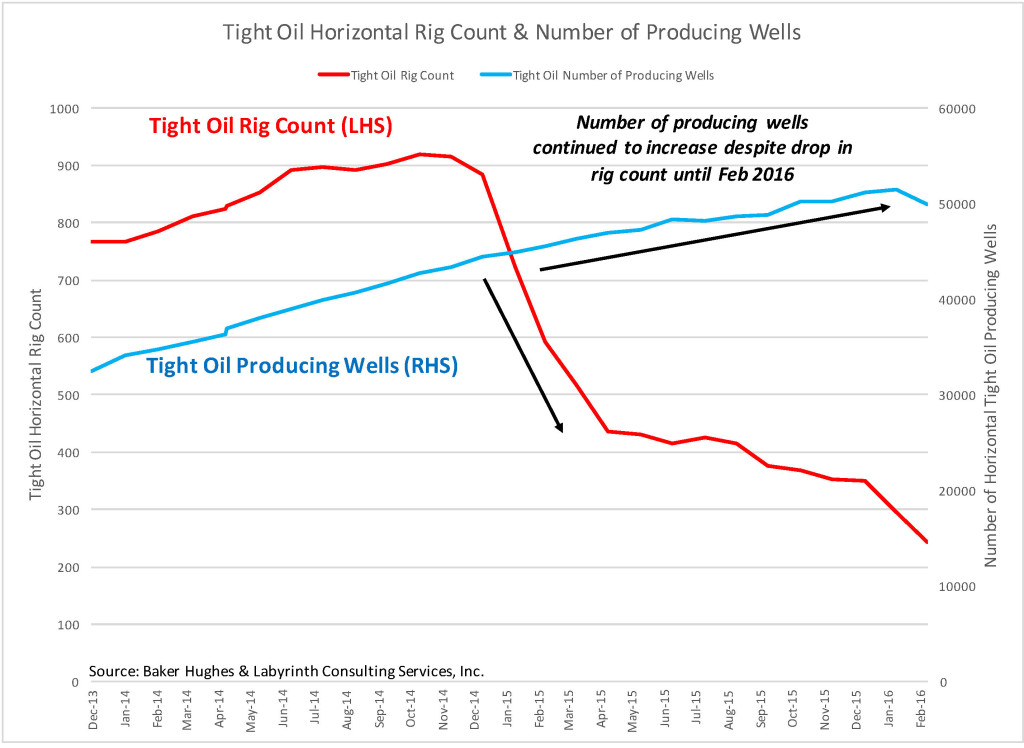 Tight Oil Rig Count & Number of Prod Wells