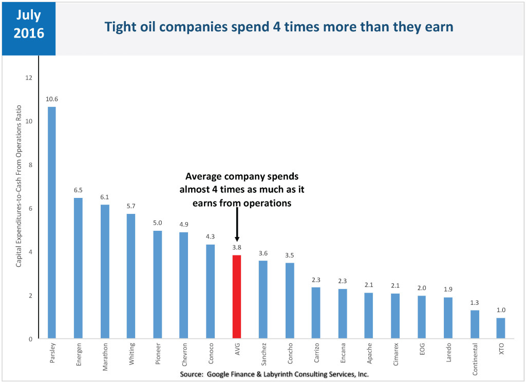 Tight oil companies spend 4 times more than they earn
