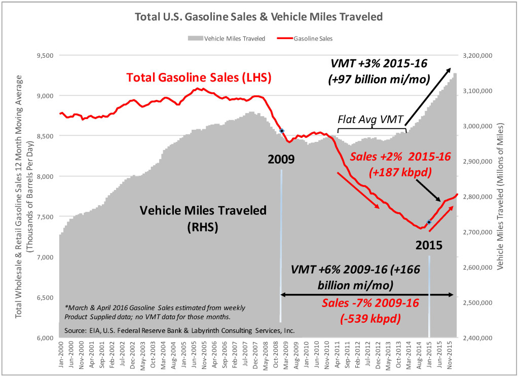 Total U.S. Gasoline Sales & Vehicle Miles Traveled