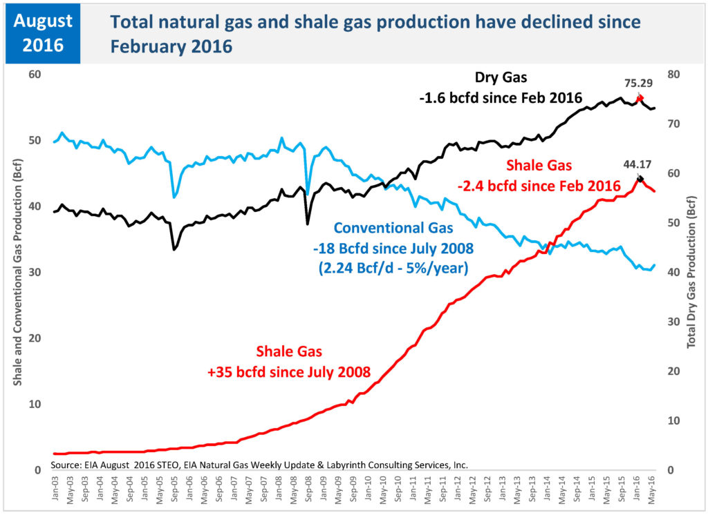 Total natural gas and shale gas production have declined_STEO_NATURAL GAS MASTER