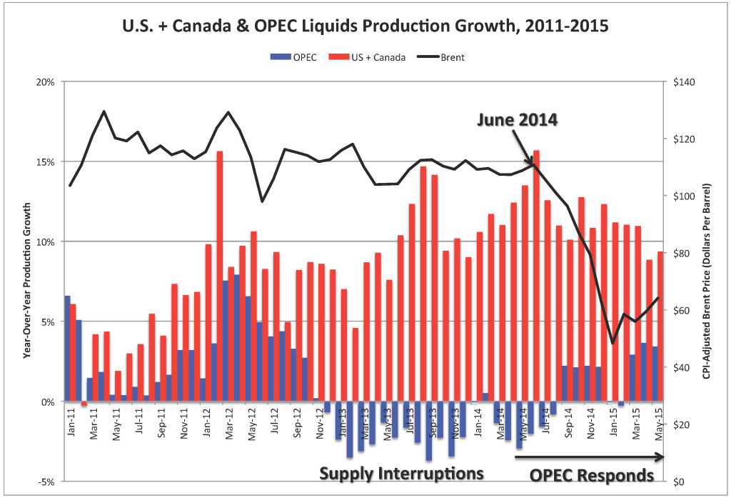 U.S. + Canada & OPEC Liquids Production Growth, 2011-2015