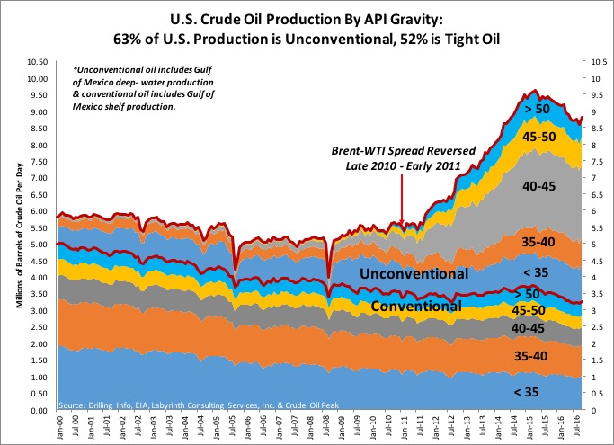 U.S.-Crude-Oil-Production-By-API-Gravity.jpg