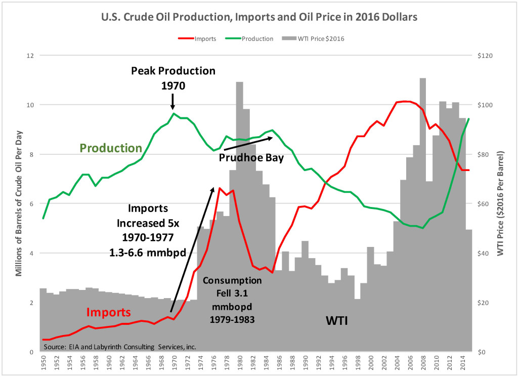 U.S. Crude Oil Production, Imports and Oil Price in 2016 Dollars