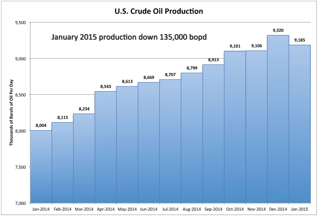 U.S. Crude Oil Production Jan 2015 Decreases 22 April 2015