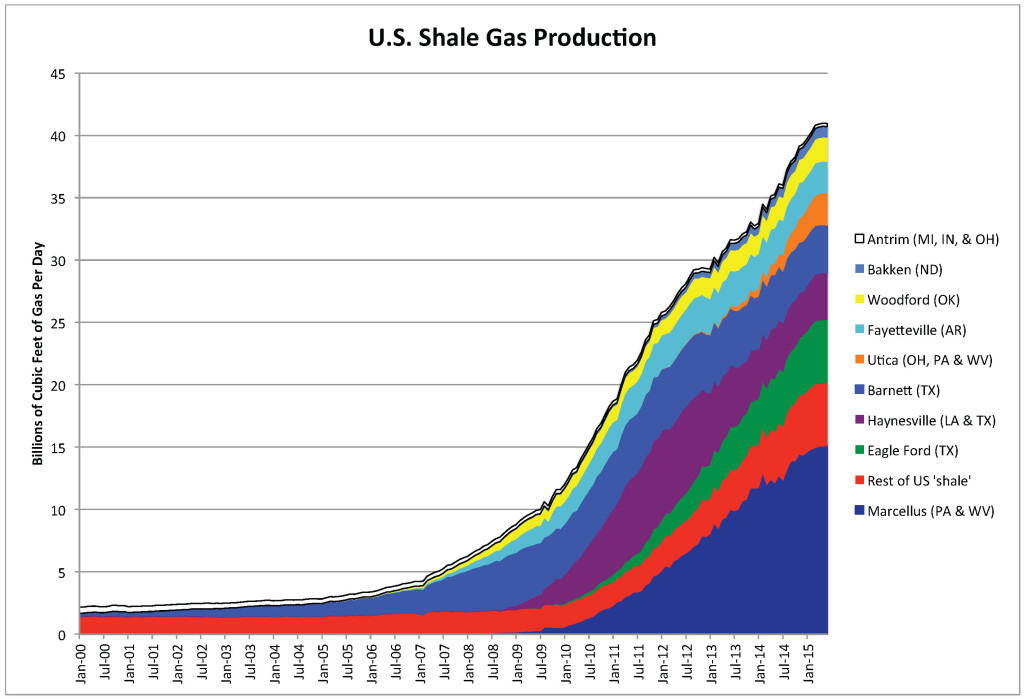 U.S. Shale Gas Prod 30 July 2015