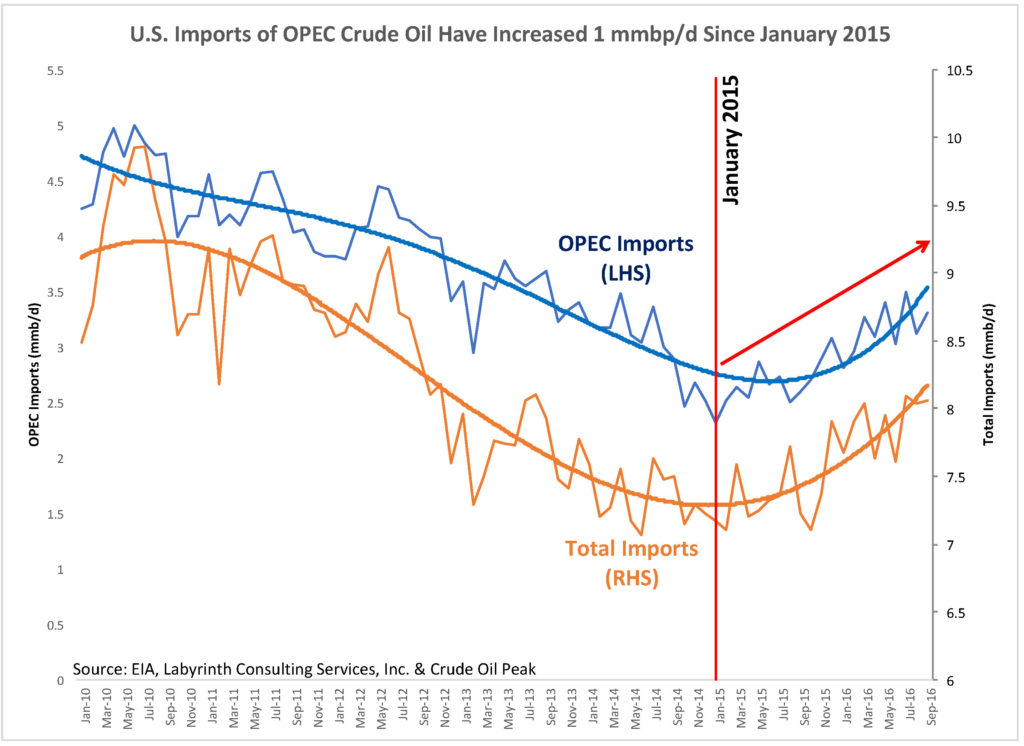 us-crude-oil-imports-opec-dec-2016