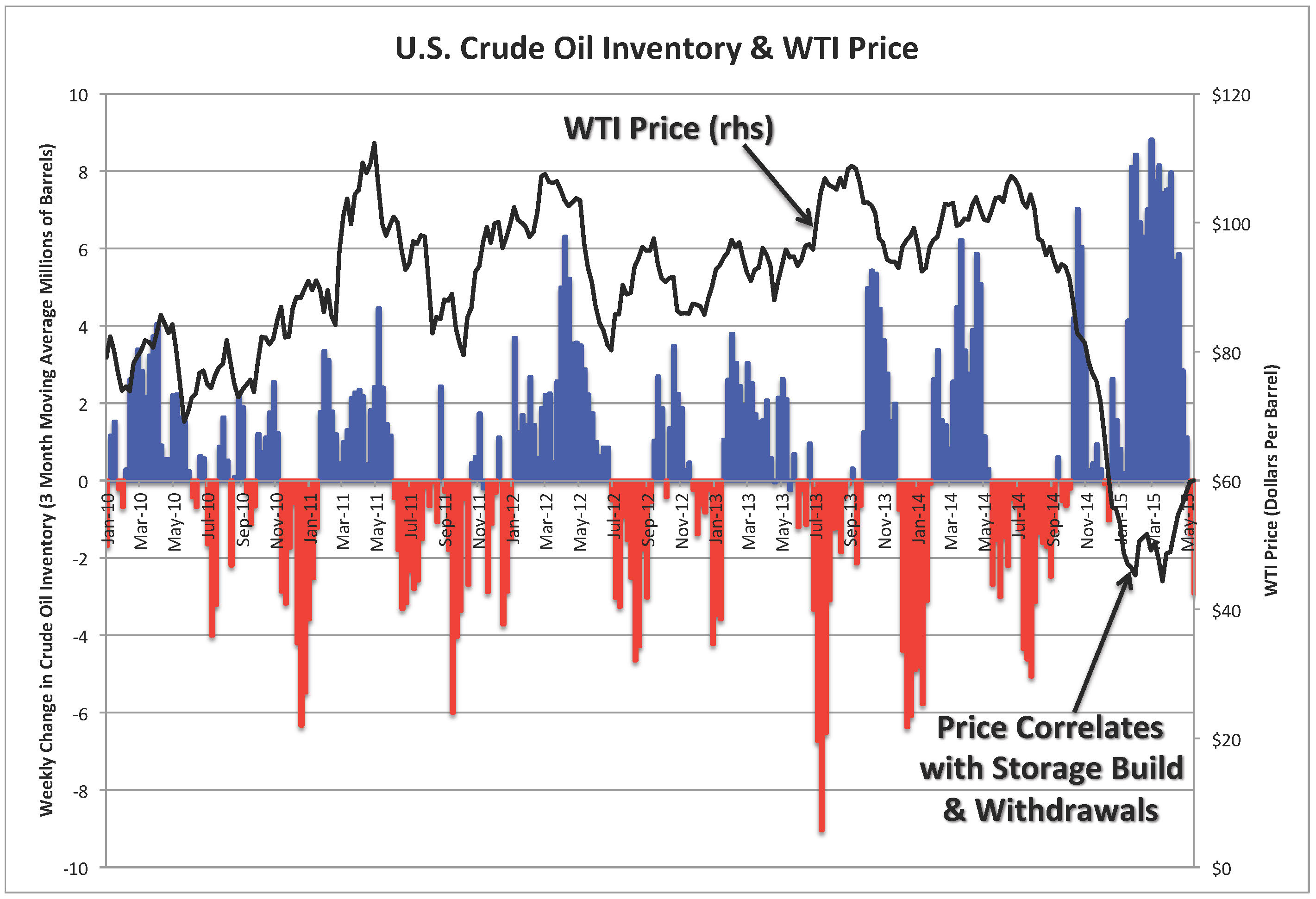 drop in price of crude oil West texas intermediate crude oil prices have again dropped below $50  lower prices for longer rationale, implications  if they drop in.