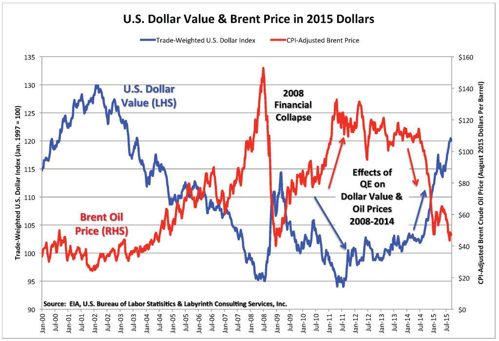 US Dollar & CPI Brent 2000-2015