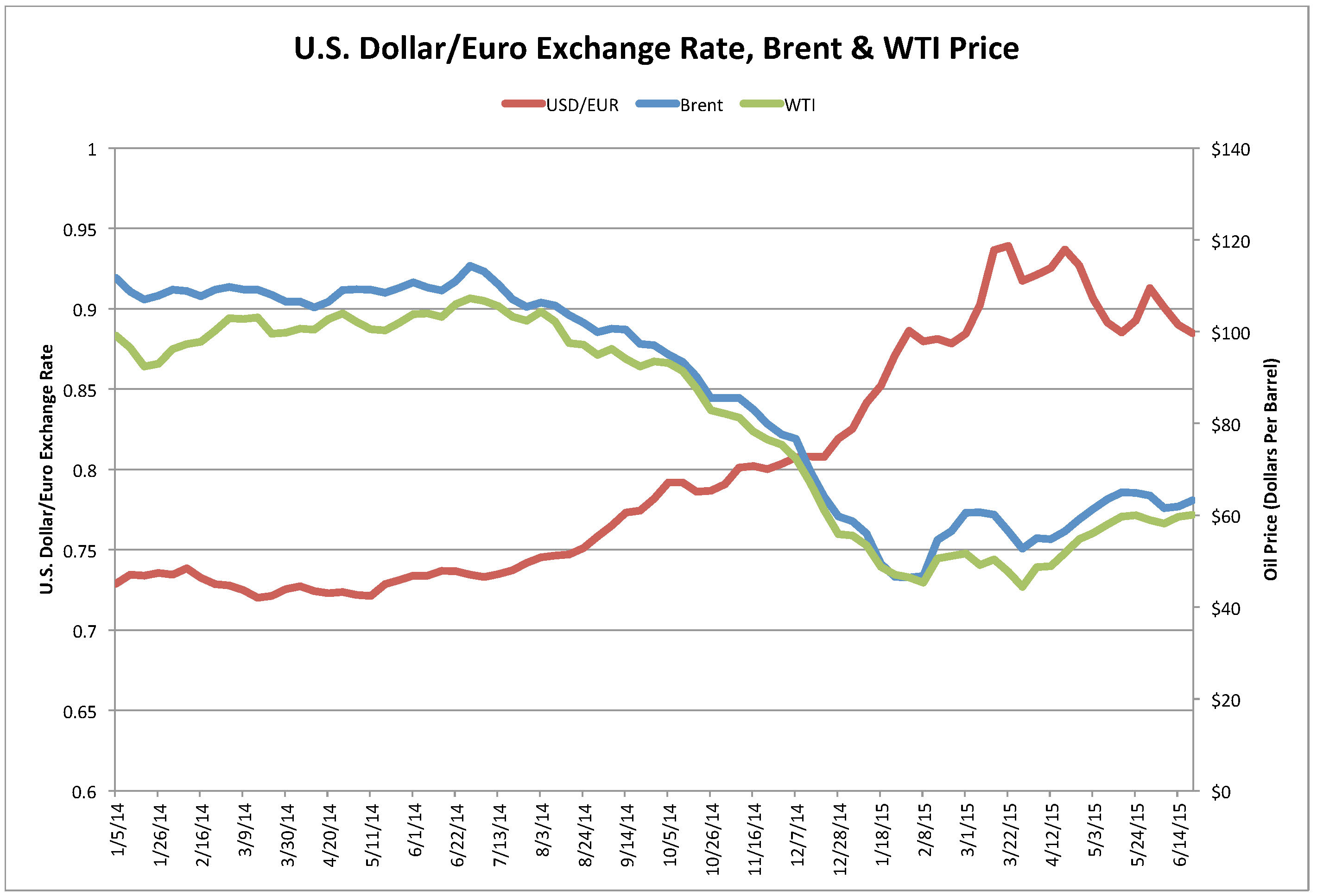 Us dollar forex rate