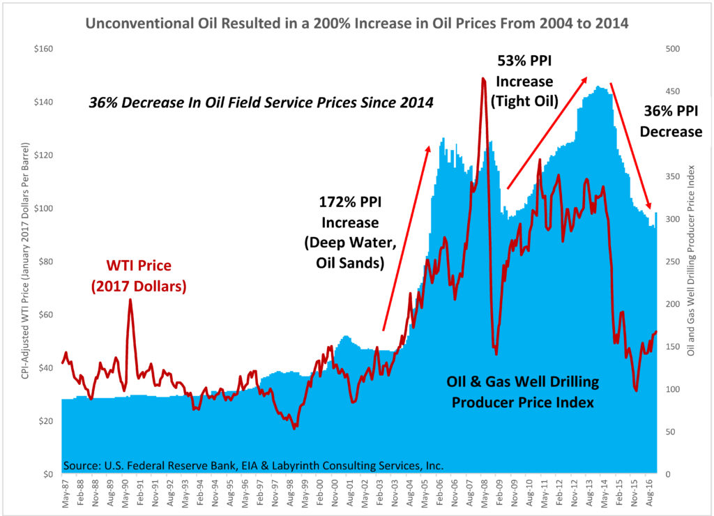 Unconventional-Oil-Resulted-in-a-200-Increase-in-Oil-Prices-From-2004-to-2014
