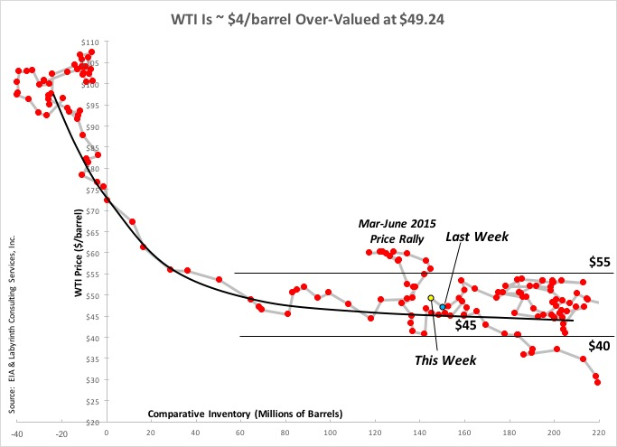 WTI-Is-4barrel-Over-Valued-at-49.24