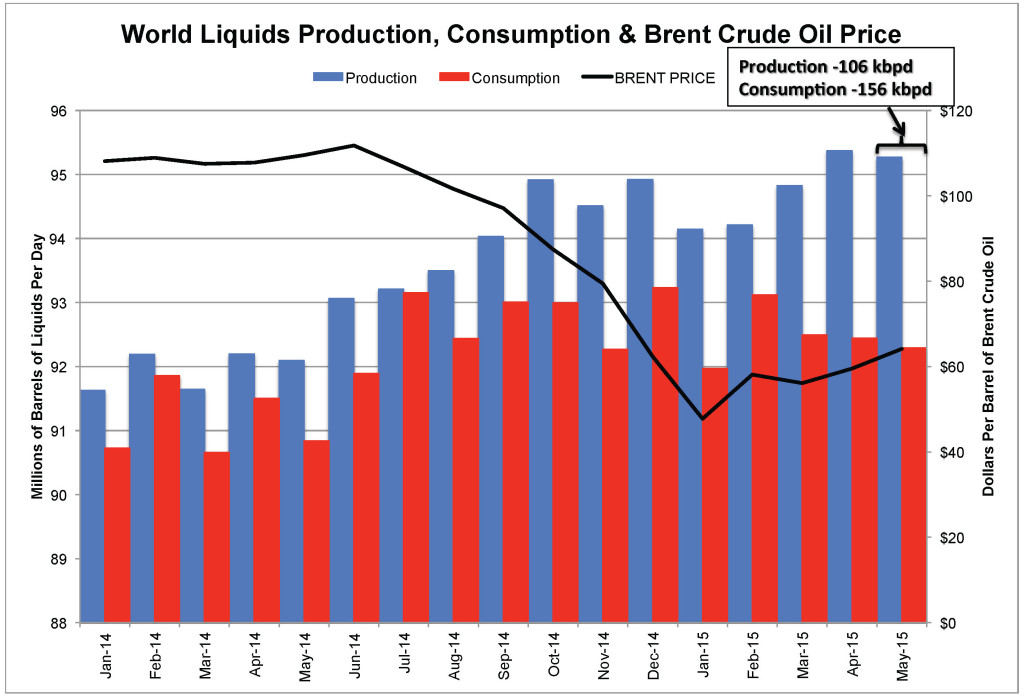 World Liquids Production, Consumption & Brent Crude Oil Price_June 11 2015