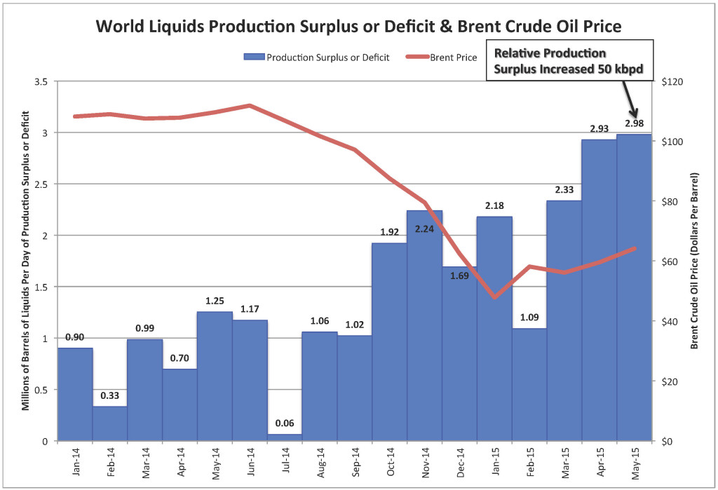 World Liquids Production Surplus or Deficit & Brent Crude Oil Price_June 2015