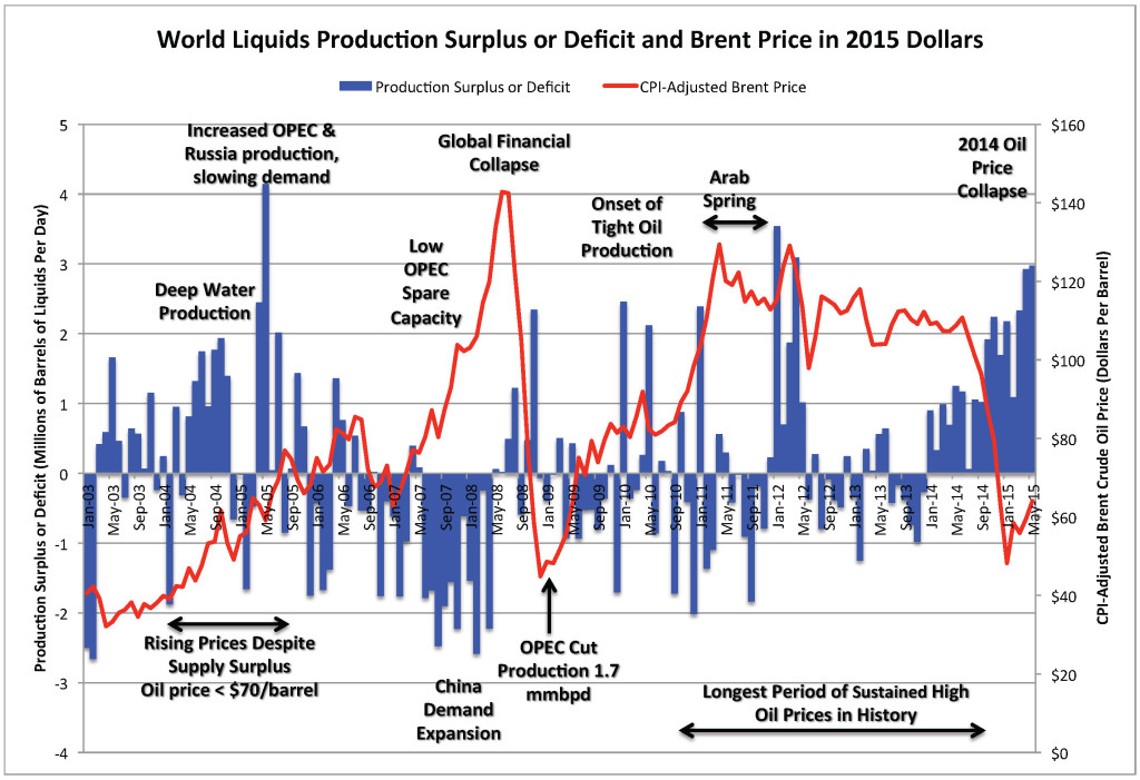 World Liquids Production Surplus or Deficit and Brent Price in 2015 Dollars
