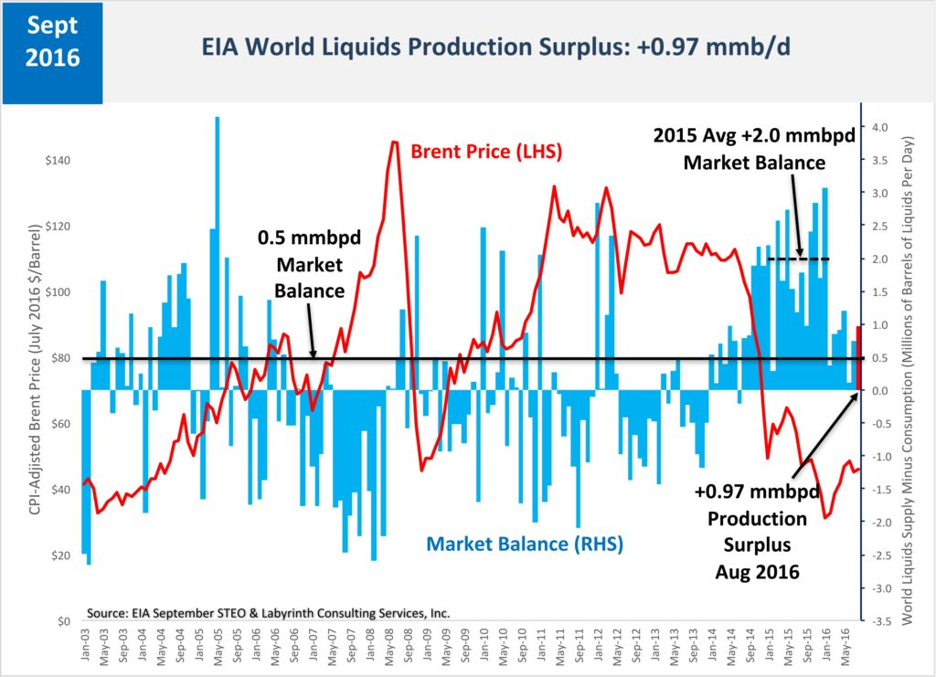 world-liquids-production-surplus_steo-master-june-2015