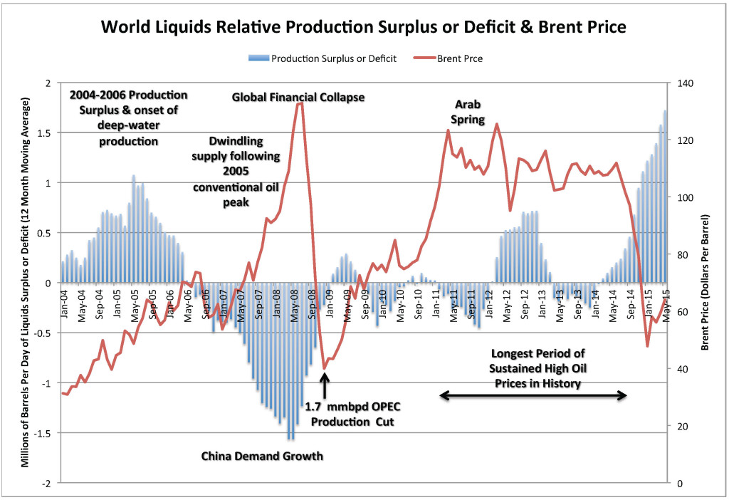 World Liquids Relative Production Surplus or Deficit & Brent Price