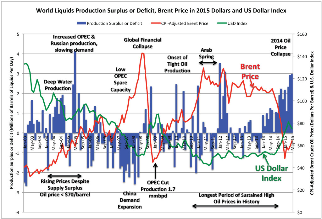 World Liquids Relative Surplus or Deficit & WTI Price 2003-2015
