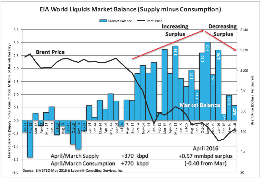 World Market Balance MAY STEO