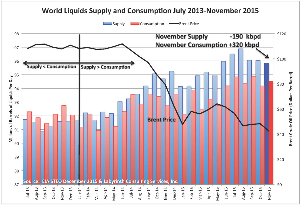 World Supply-Demand November 2015