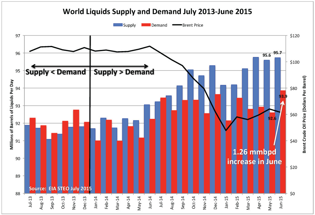 World Supply-Demand_July 2015