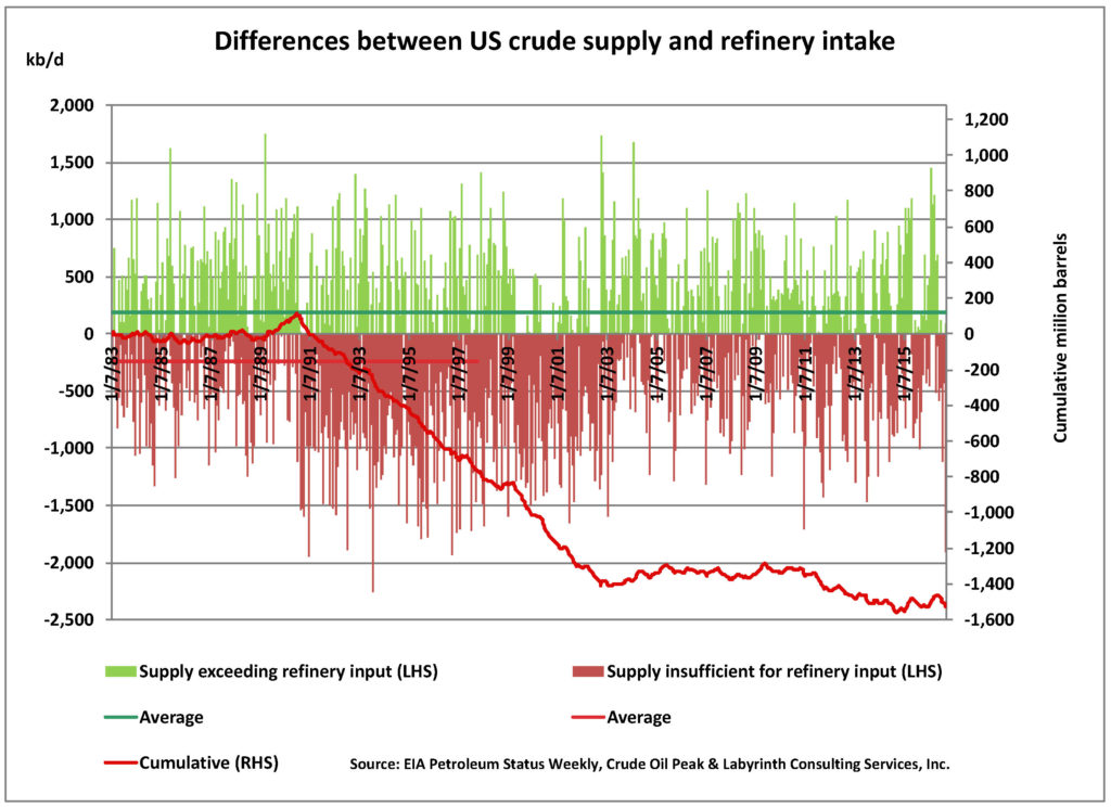 psw01_sep2016_mm_differences-between-us-crude-supply-and-refinery-intake