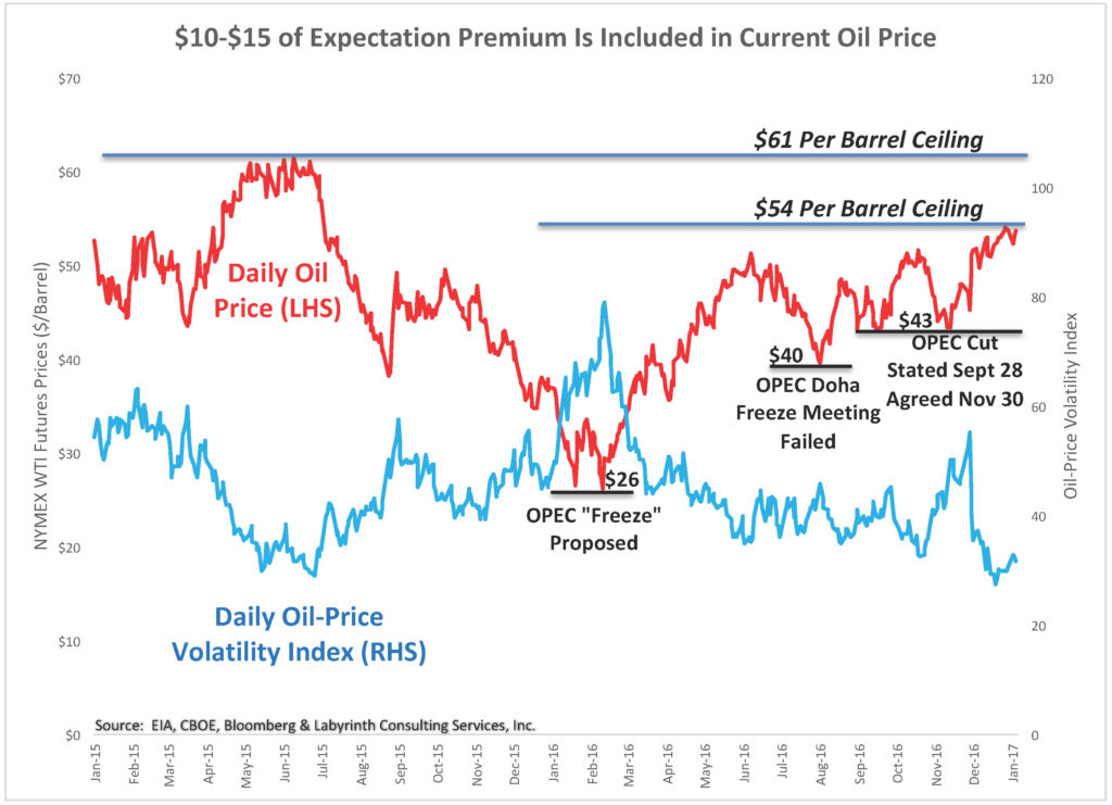 at-least-10-of-expectation-premium-is-included-in-current-oil-price