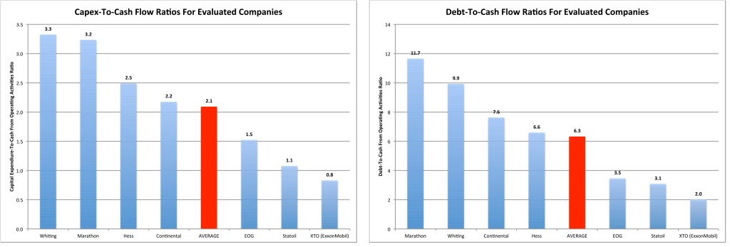 Capex-CF Debt-CF Evaluated Companies 2 Nov 2015
