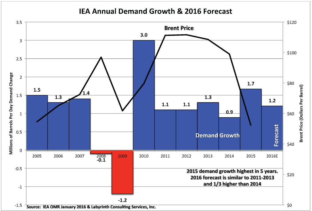 Chart_Annual Demand Growth