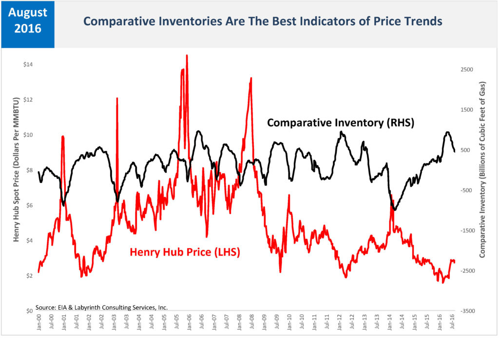 Comparative Inventories Are The Best Indicators of Price Trends